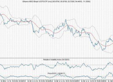Met Brazil ETF inspelen op een mooi herstel