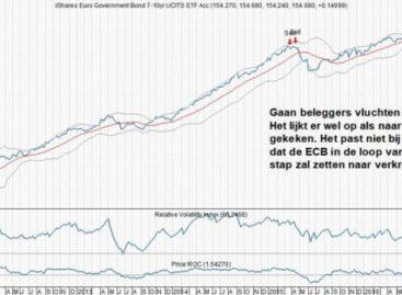 Verrassend koopsignaal voor euro-bonds