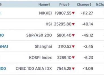 AEX bereidt zich voor op daling Dow Jones