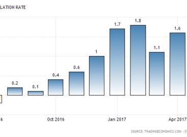 Nederlandse inflatie indicatie voor beleid ECB