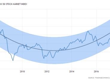 Prognose ECB positief voor aandelenmarkten