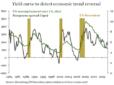 Morgane Delledonne (ETFS): 'VS economie nadert hoogtepunt'