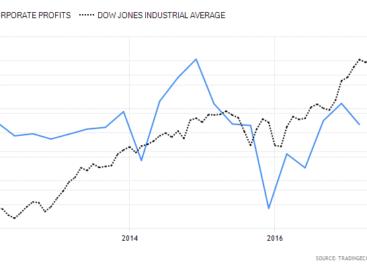 Meevallende groei maar tegenvallende bedrijfswinsten