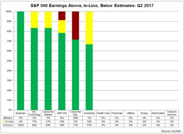 Bemoedigende kwartaalcijfers S&P 500