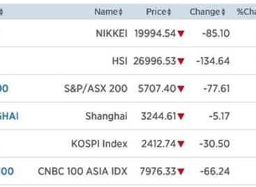 Azië: Traders ruimen posities op