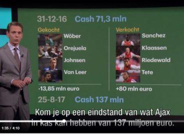 Video: Wat kan Ajax doen met 137 miljoen? Vier opties