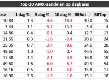 Fugro meest potentiële aandeel binnen AMX