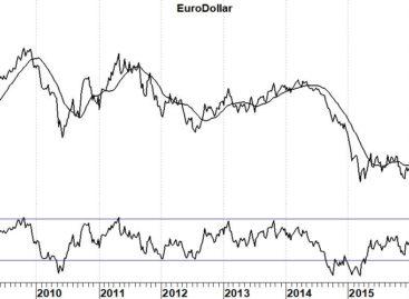 Euro/dollar op weg naar 1,40. Gelukkig maar!