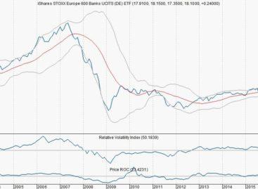Minimaal 44% winstpotentie voor Europese banken