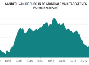 Carmignac: Waarom de euro aan kracht wint