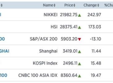 Azië: Groeiende angst voor goud