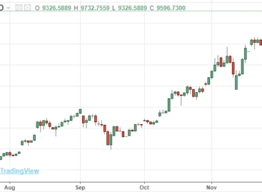 Bitcoin op weg naar 10.000