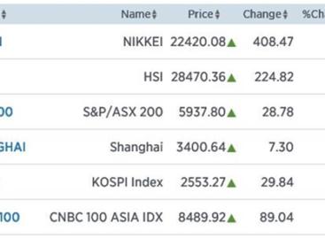 Nikkei knalt 1,86% omhoog