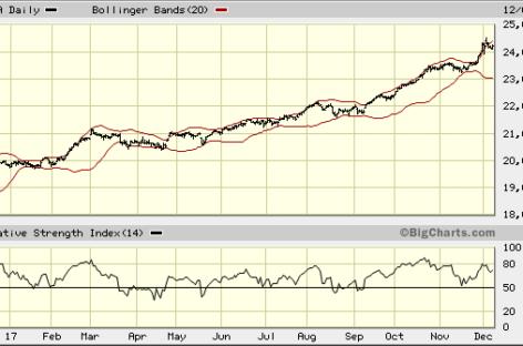 Amerika: En de goedkoopste index is…