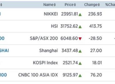 Azië hoger door rust op valutamarkt