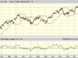 AEX minder overbought dan Dow Jones
