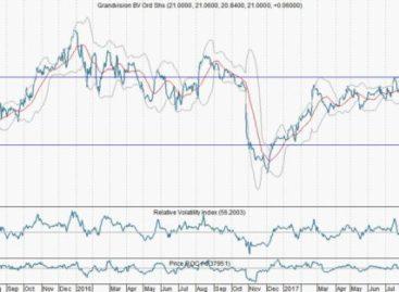 Acquisities vertroebelen onderliggende groei GrandVision