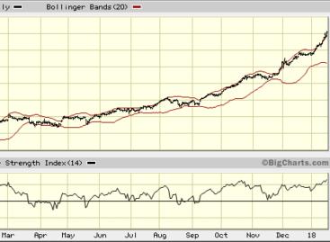 Boeing meest kansrijke Dow-aandeel voor baissiers