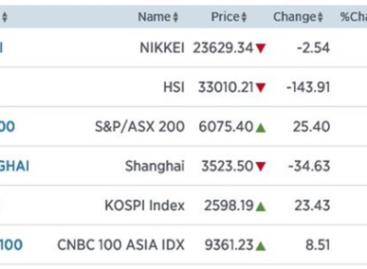 Azië sterk verdeeld