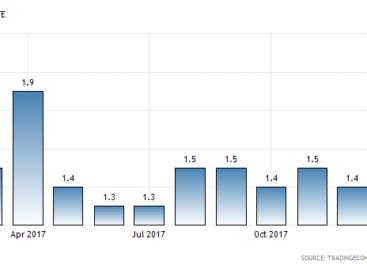 Inflatie stijgt komende 2 jaar met 40 tot 80 basispunten