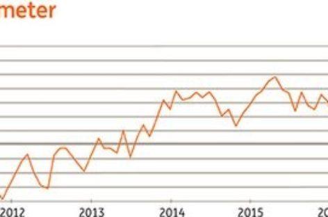 Beurscorrectie drukt vertrouwen beleggers