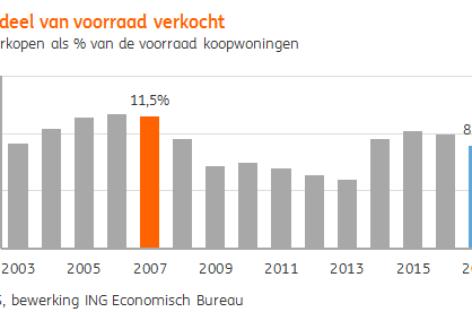 ING: Waarom niet meer Amsterdammers hun woning verkopen