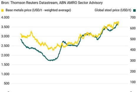 Casper Burgering (ABN Amro): 'Metalen volgden aandelen'