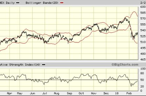 AEX wil Wall Street niet echt volgen
