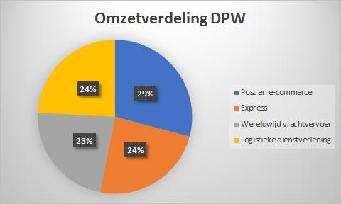 Waarom krijgt Deutsche Post een 7